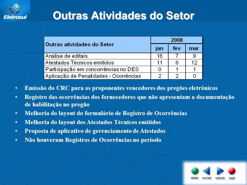 Outras Atividades do Setor Emissão do CRC para os proponentes vencedores dos pregões eletrônicos Registro das ocorrências dos fornecedores que não apr