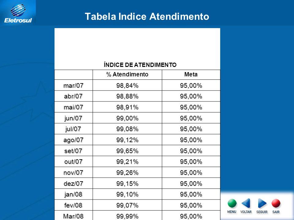 Tabela Indice Atendimento ÍNDICE DE ATENDIMENTO % AtendimentoMeta mar/0798,84%95,00% abr/0798,88%95,00% mai/0798,91%95,00% jun/0799,00%95,00% jul/0799