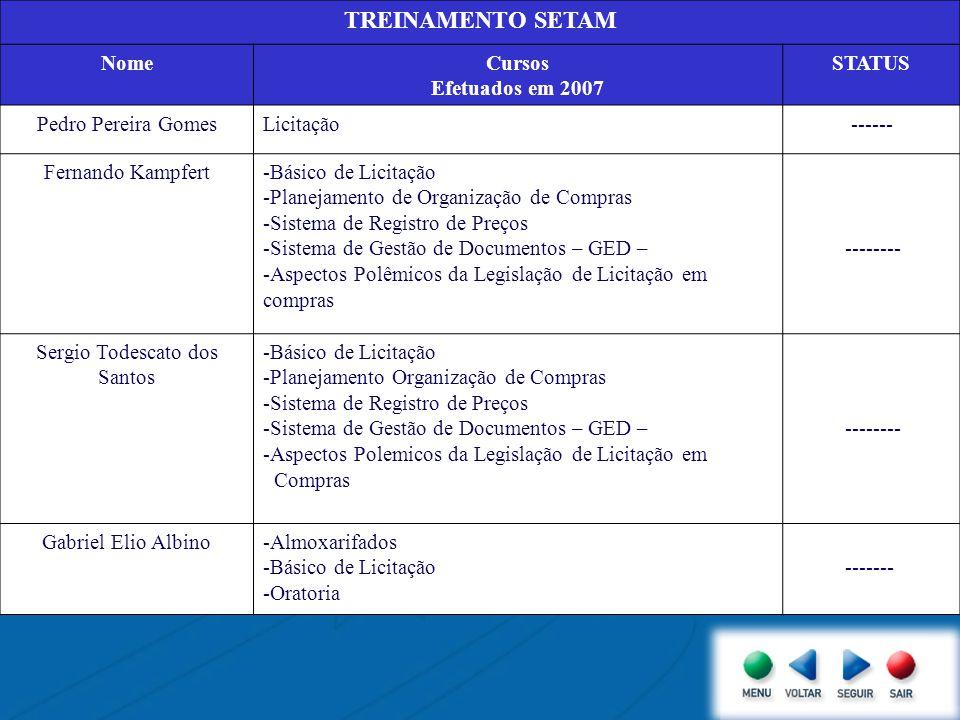 TREINAMENTO SETAM NomeCursos Efetuados em 2007 STATUS Pedro Pereira GomesLicitação ------ Fernando Kampfert-Básico de Licitação -Planejamento de Organ
