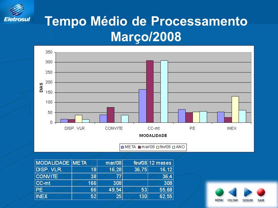 Tempo Médio de Processamento Março/2008