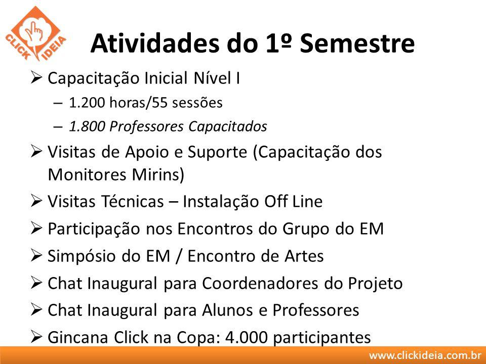 www.clickideia.com.br Atividades do 1º Semestre Capacitação Inicial Nível I – 1.200 horas/55 sessões – 1.800 Professores Capacitados Visitas de Apoio