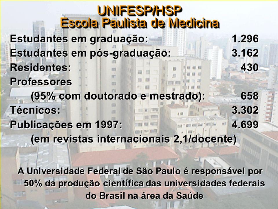 DIS-UNIFESP Estudantes em graduação:1.296 Estudantes em pós-graduação:3.162 Residentes:430 Professores (95% com doutorado e mestrado):658 (95% com dou