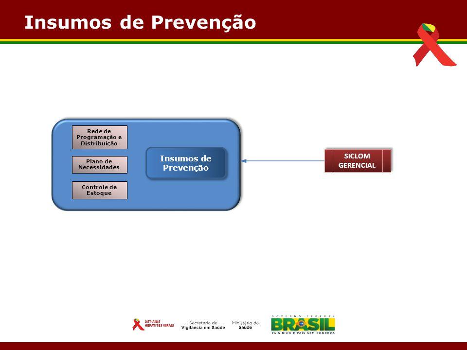 Insumos de Prevenção Controle de Estoque Plano de Necessidades Rede de Programação e Distribuição SICLOM GERENCIAL