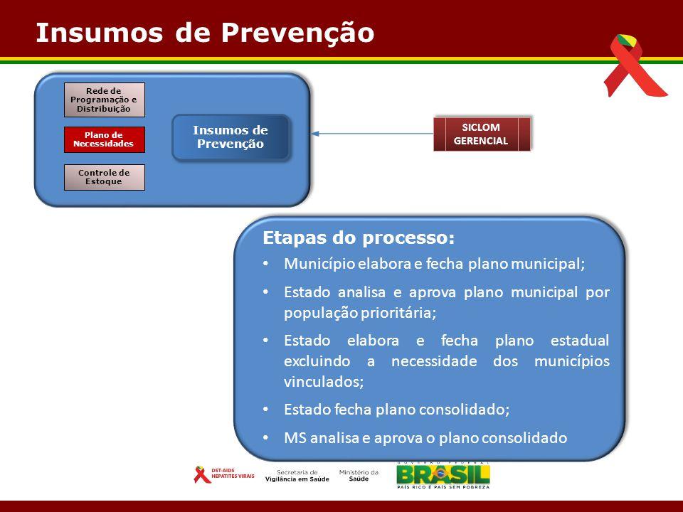 Insumos de Prevenção Controle de Estoque Plano de Necessidades Rede de Programação e Distribuição SICLOM GERENCIAL Etapas do processo: Município elabo