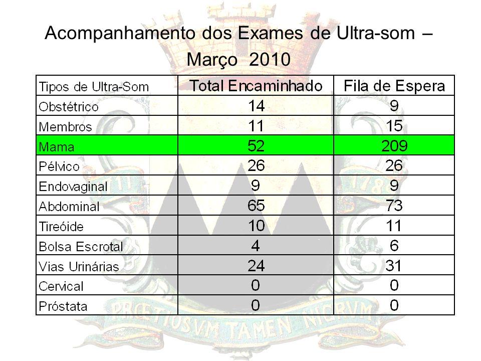 Acompanhamento dos Exames de Ultra-som – Março 2010