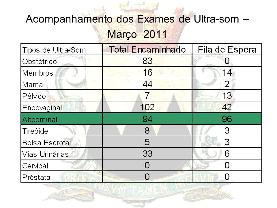 Acompanhamento dos Exames de Ultra-som – Março 2011