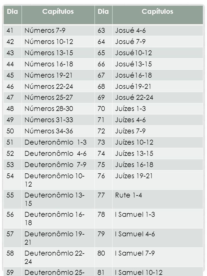 DiaCapítulosDiaCapítulos 41Números 7-963Josué 4-6 42Números 10-1264Josué 7-9 43Números 13-1565Josué10-12 44Números 16-1866Josué13-15 45Números 19-2167