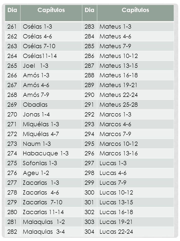 DiaCapítulosDiaCapítulos 261Oséias 1-3283Mateus 1-3 262Oséias 4-6284Mateus 4-6 263Oséias 7-10285Mateus 7-9 264Oséias11-14286Mateus 10-12 265Joel 1-328