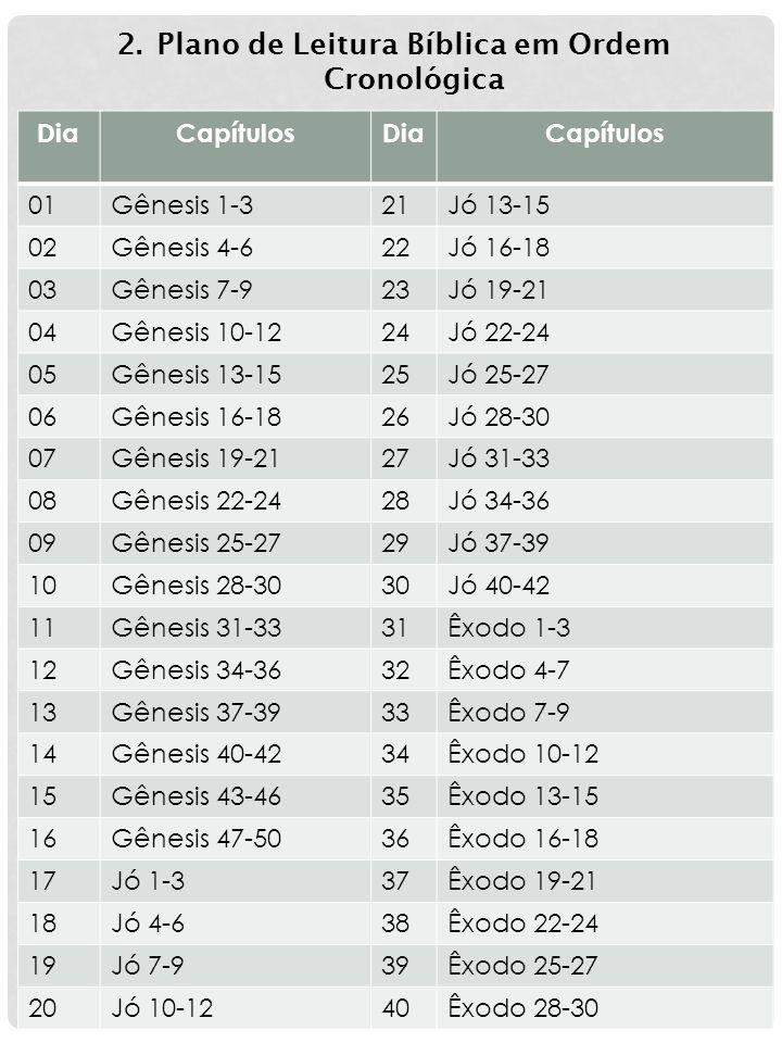 DiaCapítulosDiaCapítulos 01Gênesis 1-321Jó 13-15 02Gênesis 4-622Jó 16-18 03Gênesis 7-923Jó 19-21 04Gênesis 10-1224Jó 22-24 05Gênesis 13-1525Jó 25-27 0
