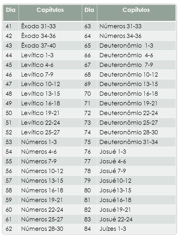 DiaCapítulosDiaCapítulos 41Êxodo 31-3363Números 31-33 42Êxodo 34-3664Números 34-36 43Êxodo 37-4065Deuteronômio 1-3 44Levítico 1-366Deuteronômio 4-6 45