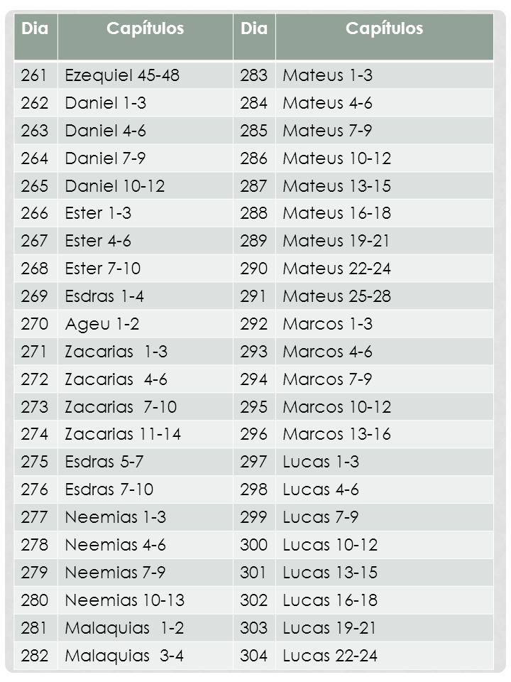 DiaCapítulosDiaCapítulos 261Ezequiel 45-48283Mateus 1-3 262Daniel 1-3284Mateus 4-6 263Daniel 4-6285Mateus 7-9 264Daniel 7-9286Mateus 10-12 265Daniel 1