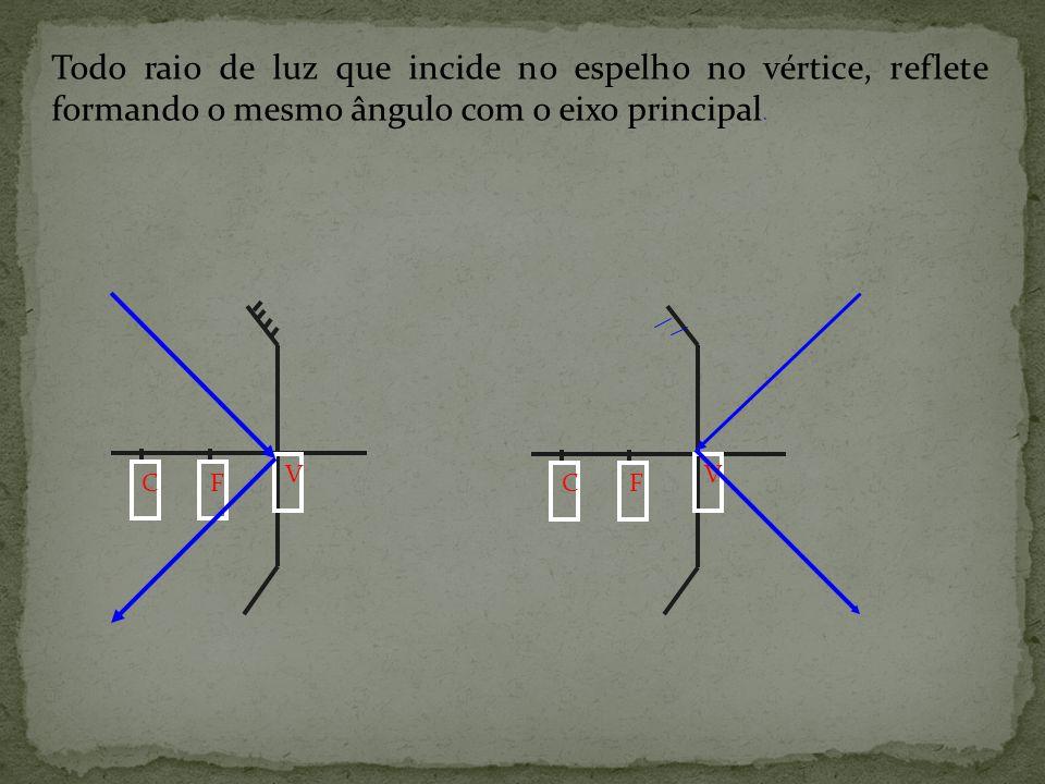 Todo raio luminoso que incide no espelho passando pelo centro de curvatura(ou em sua direção), reflete sobre o centro de curvatura(ou em sua direção)