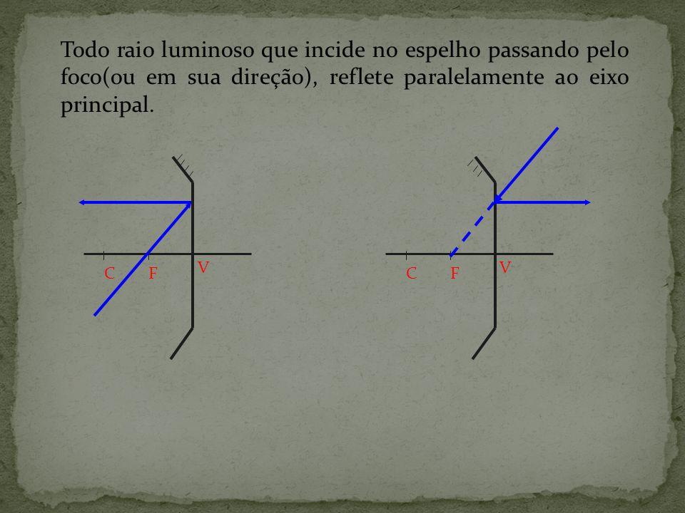 Todo raio luminoso que incide no espelho paralelamente ao eixo principal, reflete passando pelo foco, ou em sua direção. CF V CF V