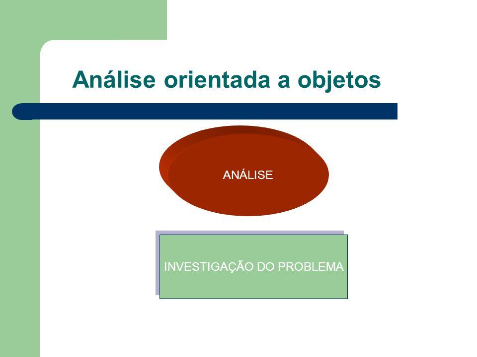 Análise orientada a objetos ANÁLISE INVESTIGAÇÃO DO PROBLEMA