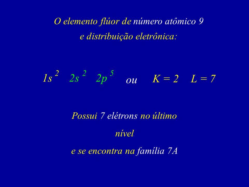 ou O elemento flúor de número atômico 9 e distribuição eletrônica: Possui 7 elétrons no último nível e se encontra na família 7A 5 1s2s2p 22 K = 2L = 7