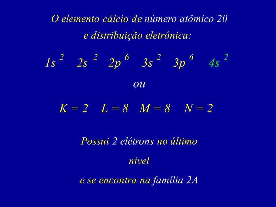 O elemento cálcio de número atômico 20 e distribuição eletrônica: Possui 2 elétrons no último nível e se encontra na família 2A 6 1s2s2p 222 3s3p4s 62 ou K = 2L = 8M = 8N = 2