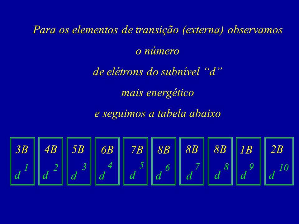 Para os elementos de transição (externa) observamos o número de elétrons do subnível d mais energético e seguimos a tabela abaixo 3B 5B4B 6B d 7B8B 1B 2B d dd 1 dddd dd 5 2 3 4 610 798