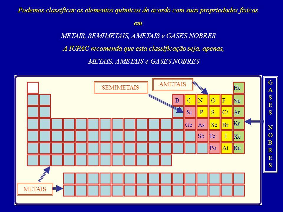 Podemos classificar os elementos químicos de acordo com suas propriedades físicas em METAIS, SEMIMETAIS, AMETAIS e GASES NOBRES A IUPAC recomenda que esta classificação seja, apenas, METAIS, AMETAIS e GASES NOBRES AMETAIS METAIS SEMIMETAIS GASESNOBRESGASESNOBRES B Si GeAs SbTe Po CN P O S Se F ClCl Br I At He Ne Ar Kr Xe Rn