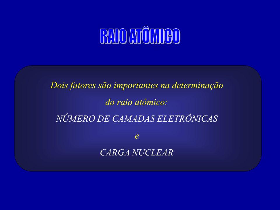 Dois fatores são importantes na determinação do raio atômico: NÚMERO DE CAMADAS ELETRÔNICAS e CARGA NUCLEAR