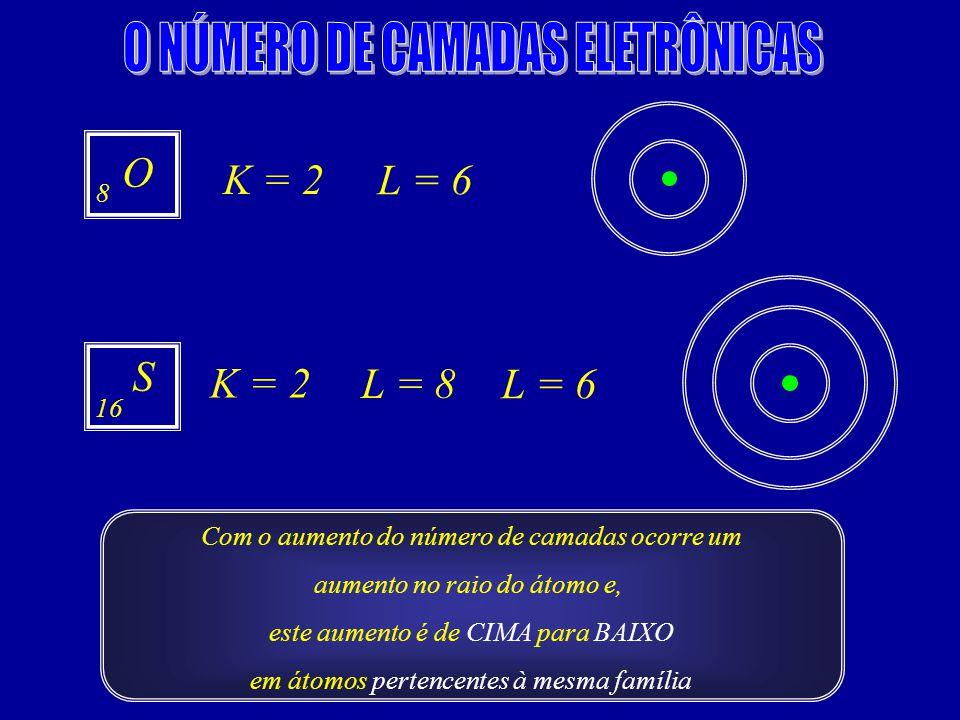 O S K = 2 L = 6 K = 2 L = 8 L = 6 8 16 Com o aumento do número de camadas ocorre um aumento no raio do átomo e, este aumento é de CIMA para BAIXO em átomos pertencentes à mesma família