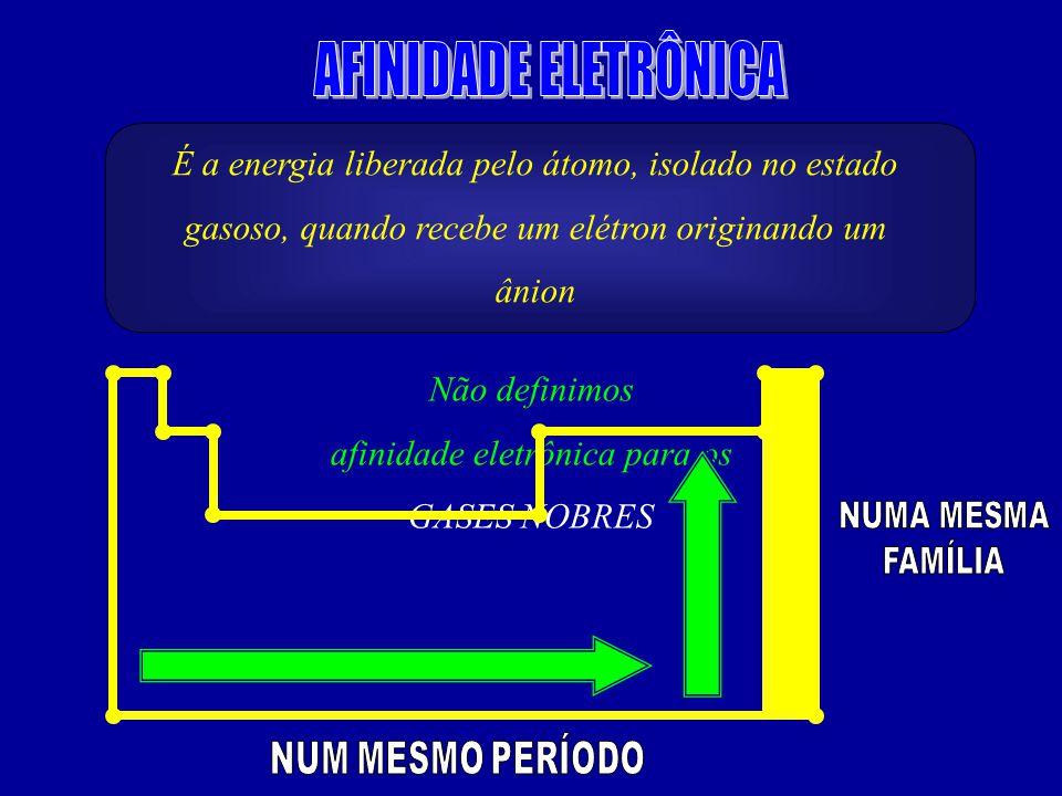 É a energia liberada pelo átomo, isolado no estado gasoso, quando recebe um elétron originando um ânion Não definimos afinidade eletrônica para os GASES NOBRES