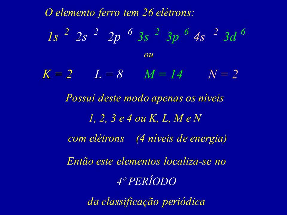 O elemento ferro tem 26 elétrons: ou Possui deste modo apenas os níveis 1, 2, 3 e 4 ou K, L, M e N com elétrons (4 níveis de energia) Então este elementos localiza-se no 4º PERÍODO da classificação periódica 2 2p1s 2s 622 4s3s 3p 266 3d K = 2L = 8 M = 14N = 2