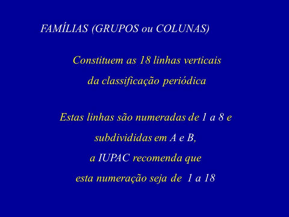 FAMÍLIAS (GRUPOS ou COLUNAS) Constituem as 18 linhas verticais da classificação periódica Estas linhas são numeradas de 1 a 8 e subdivididas em A e B, a IUPAC recomenda que esta numeração seja de 1 a 18
