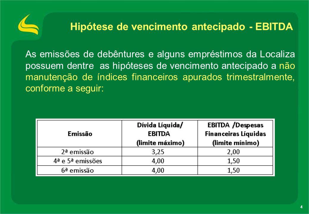 4 As emissões de debêntures e alguns empréstimos da Localiza possuem dentre as hipóteses de vencimento antecipado a não manutenção de índices financei