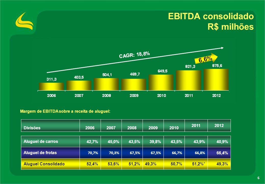 6 EBITDA consolidado R$ milhões Divisões20062007200820092010 20112012 Aluguel de carros42,7%45,0%43,5%39,8%43,5%43,9%40,9% Aluguel de frotas 70,7%70,3
