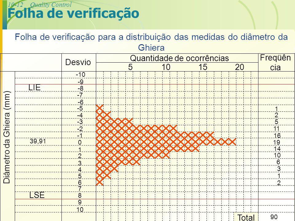 10-12Quality Control Folha de verificação 0 -5 -4 -3 -2 -10 -9 -8 -6 -7 7 6 9 10 2 4 3 1 5 8 Desvio Quantidade de ocorrências 5101520 Freqüên cia Diâm