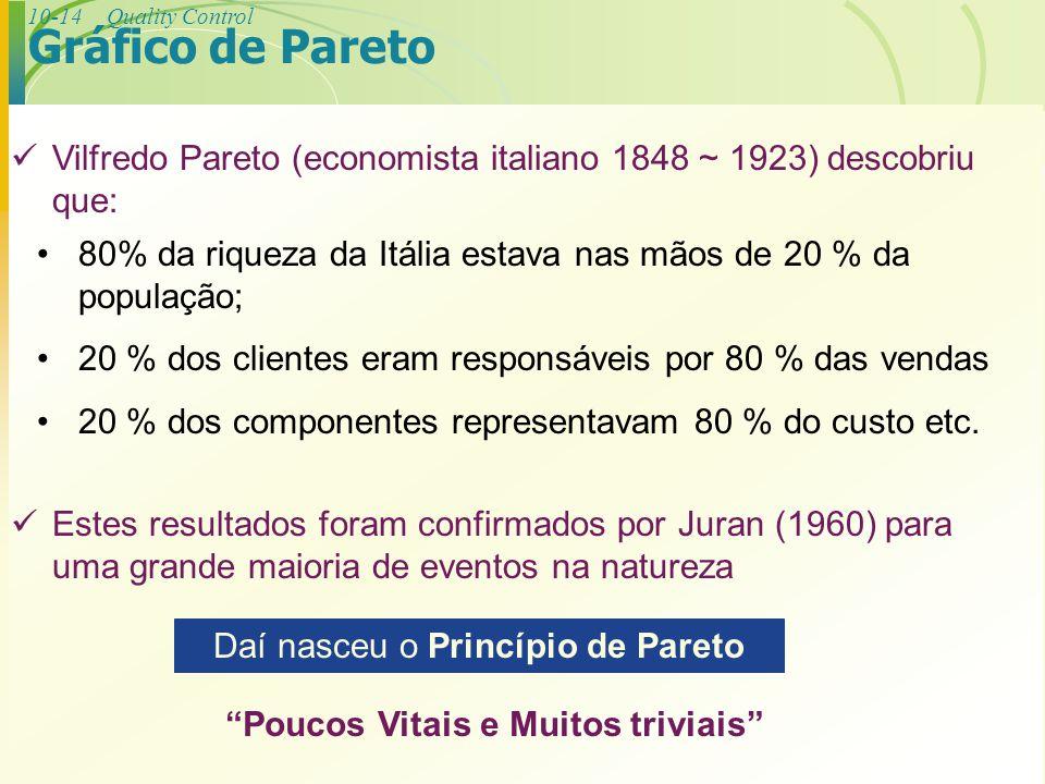 10-14Quality Control Vilfredo Pareto (economista italiano 1848 ~ 1923) descobriu que: 80% da riqueza da Itália estava nas mãos de 20 % da população; 2
