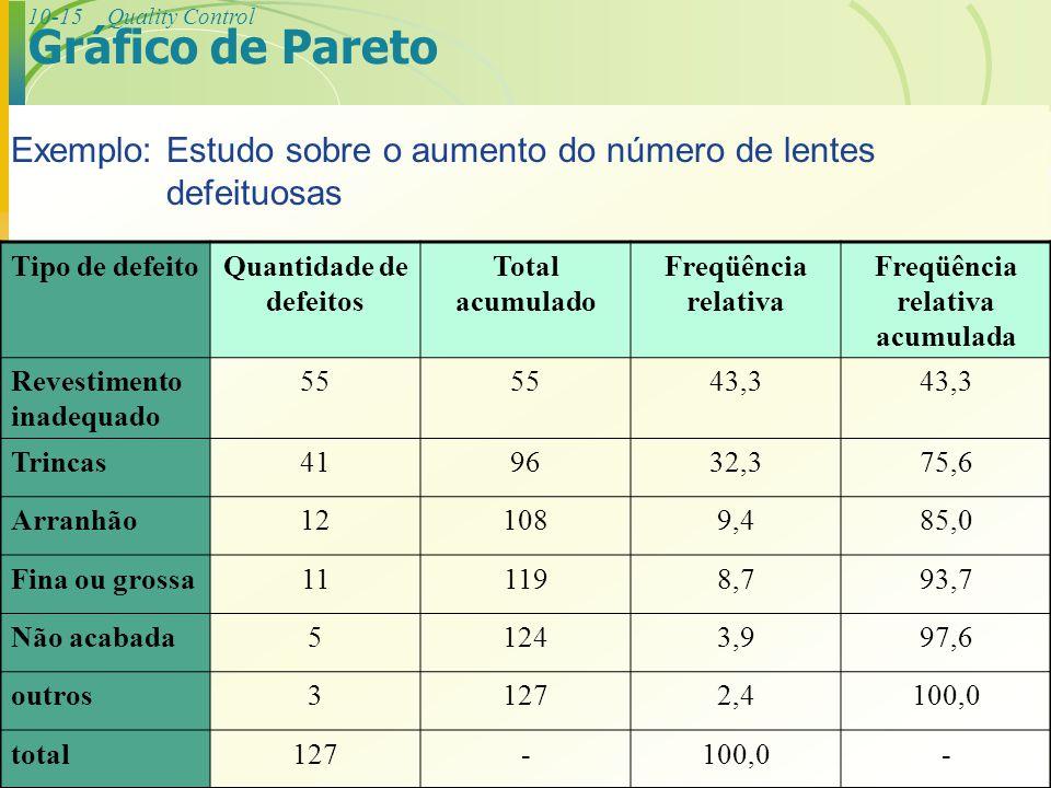 10-15Quality Control Exemplo: Estudo sobre o aumento do número de lentes defeituosas Tipo de defeitoQuantidade de defeitos Total acumulado Freqüência