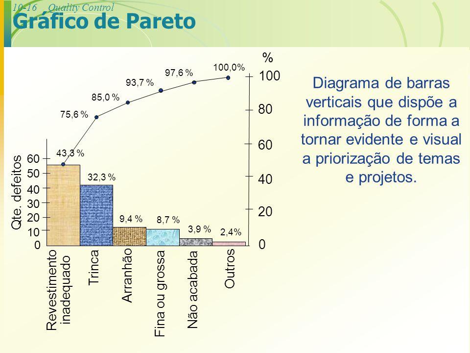 10-16Quality Control Diagrama de barras verticais que dispõe a informação de forma a tornar evidente e visual a priorização de temas e projetos. Gráfi