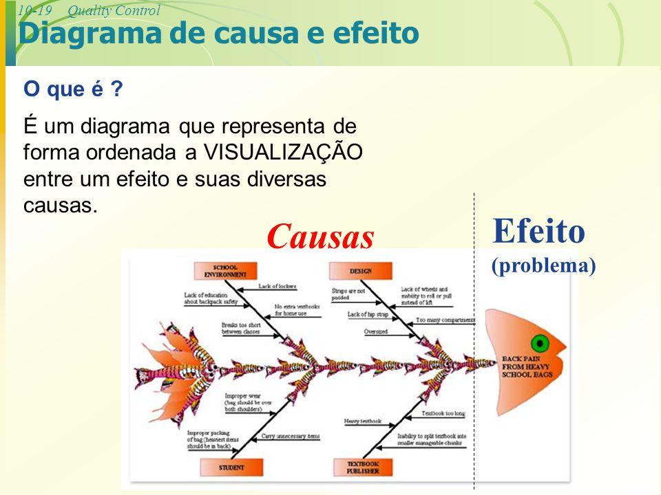 10-19Quality Control Diagrama de causa e efeito O que é ? É um diagrama que representa de forma ordenada a VISUALIZAÇÃO entre um efeito e suas diversa