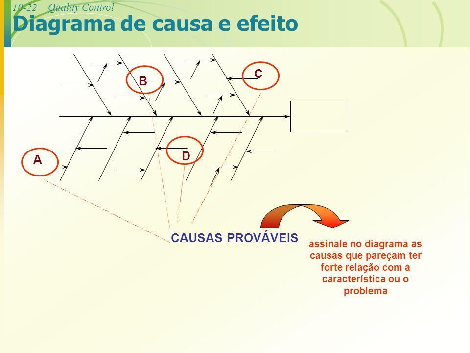 10-22Quality Control A B C D CAUSAS PROVÁVEIS assinale no diagrama as causas que pareçam ter forte relação com a característica ou o problema Diagrama