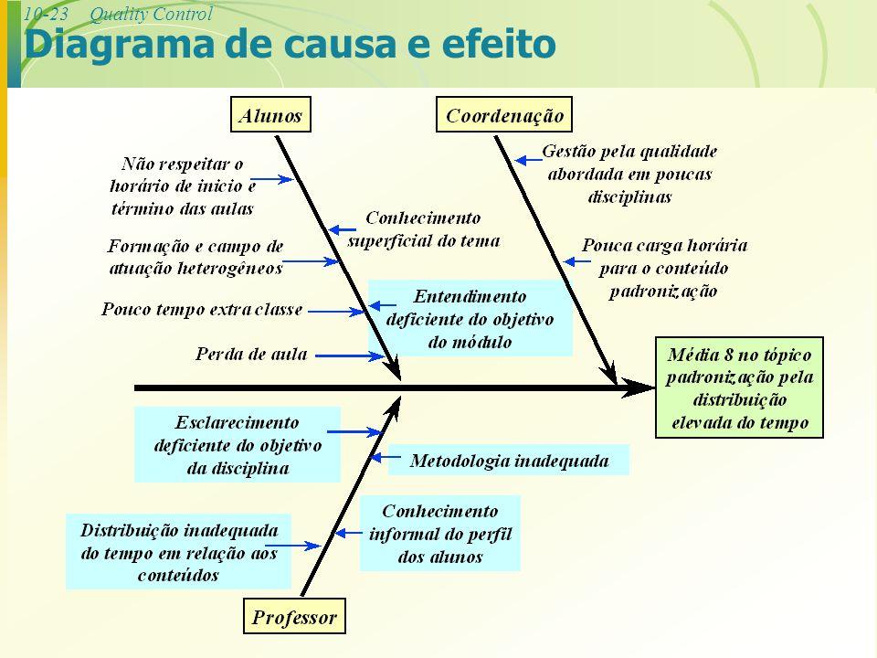 10-23Quality Control Diagrama de causa e efeito