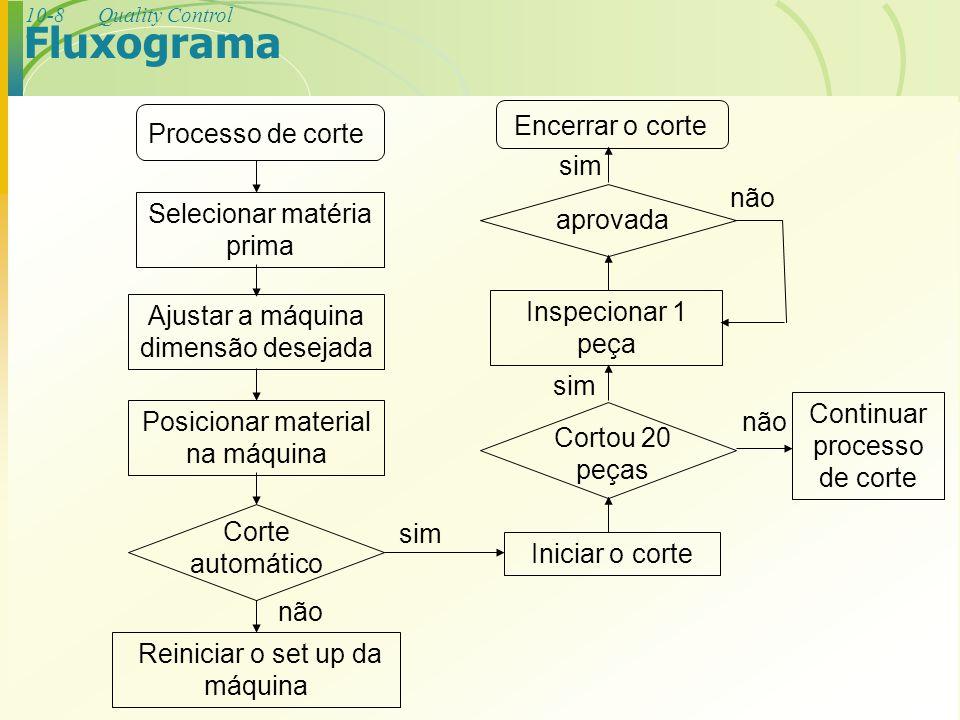 10-8Quality Control Fluxograma Processo de corte Selecionar matéria prima Ajustar a máquina dimensão desejada Posicionar material na máquina Corte aut