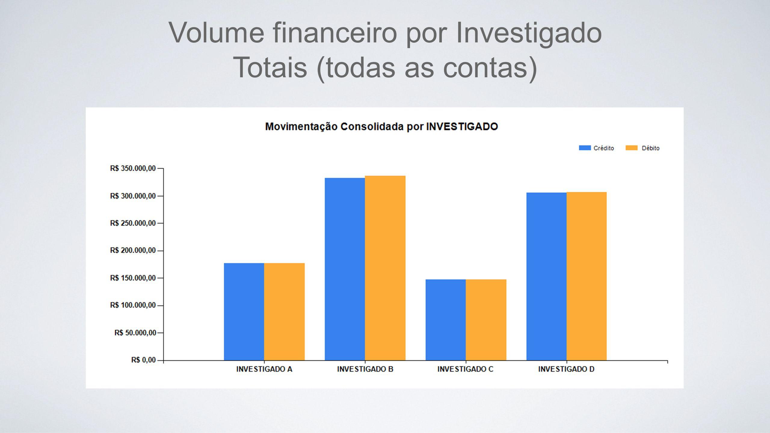 Volume financeiro por Investigado Totais (todas as contas)