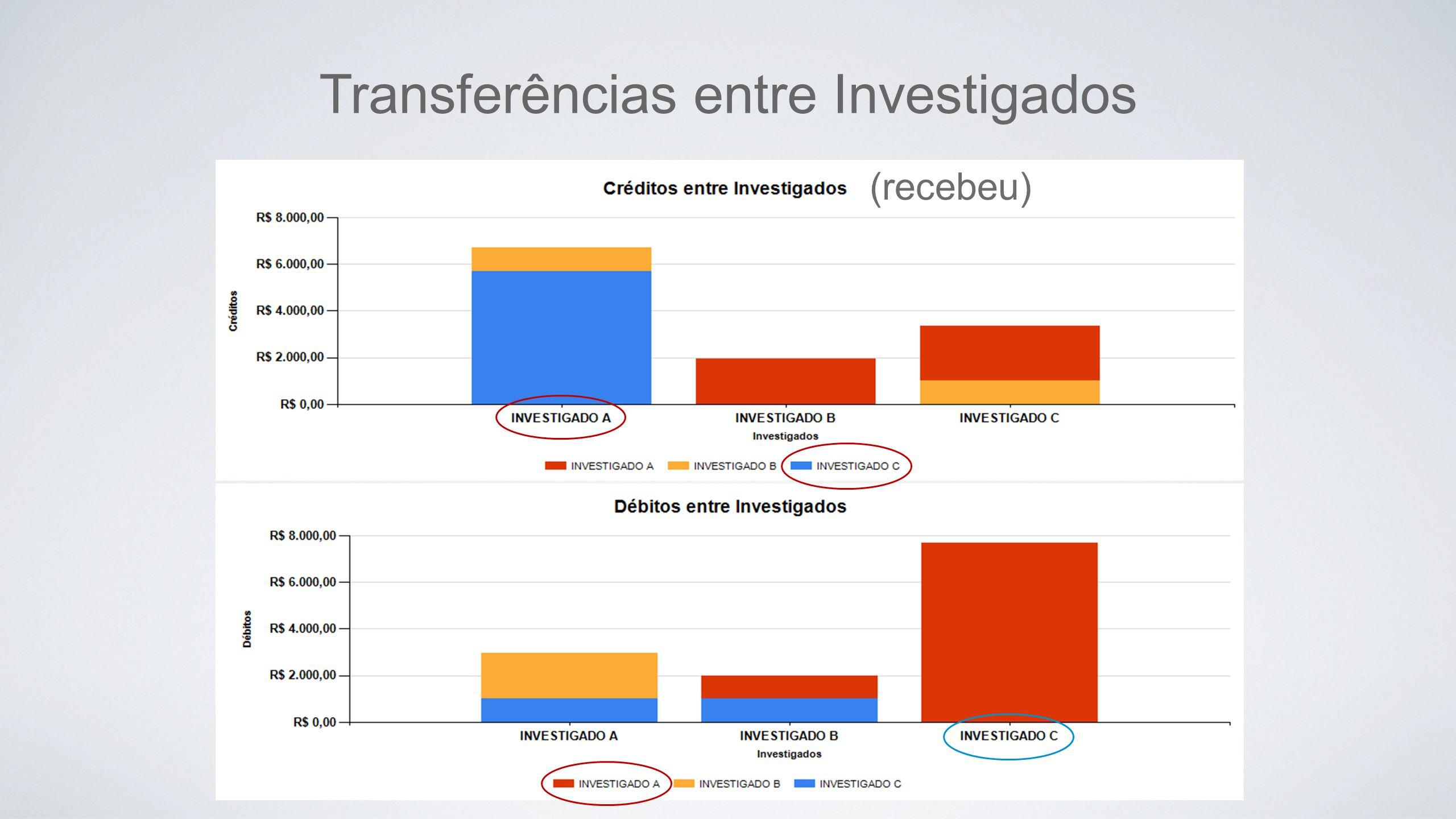 Transferências entre Investigados (recebeu)