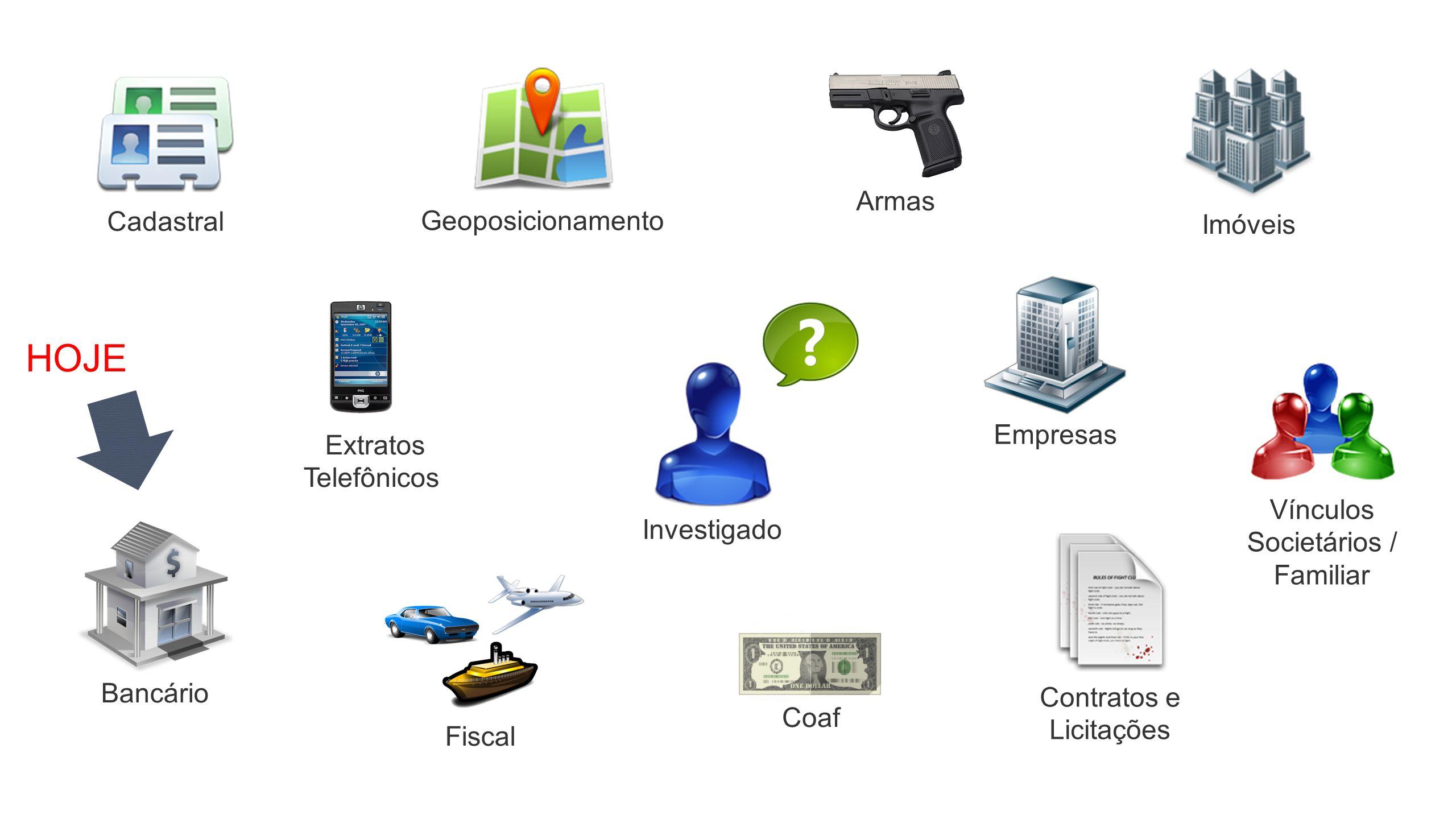 Investigado Vínculos Societários / Familiar Bancário Extratos Telefônicos Cadastral Geoposicionamento Imóveis Empresas Contratos e Licitações Armas Co