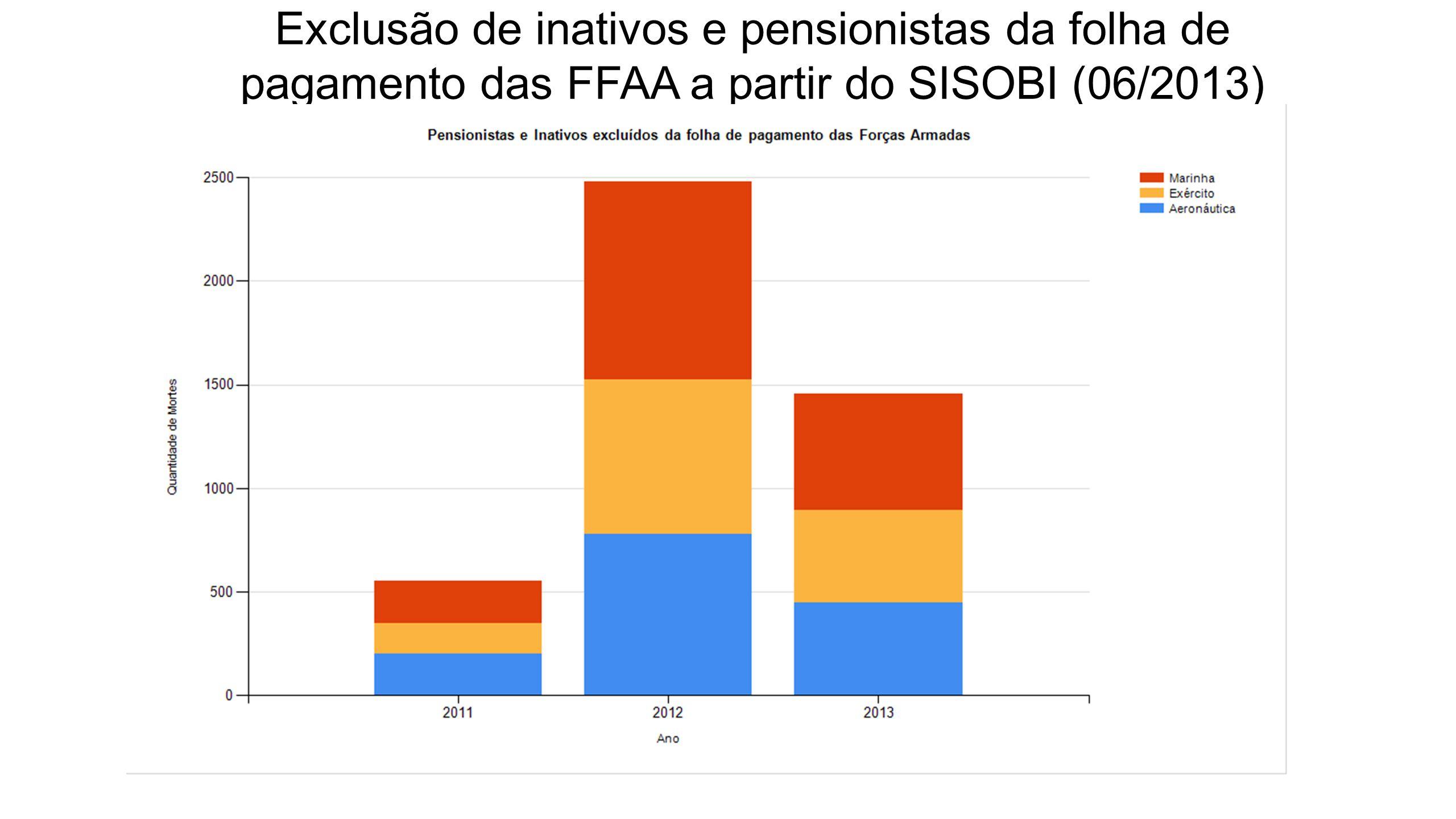 Exclusão de inativos e pensionistas da folha de pagamento das FFAA a partir do SISOBI (06/2013)