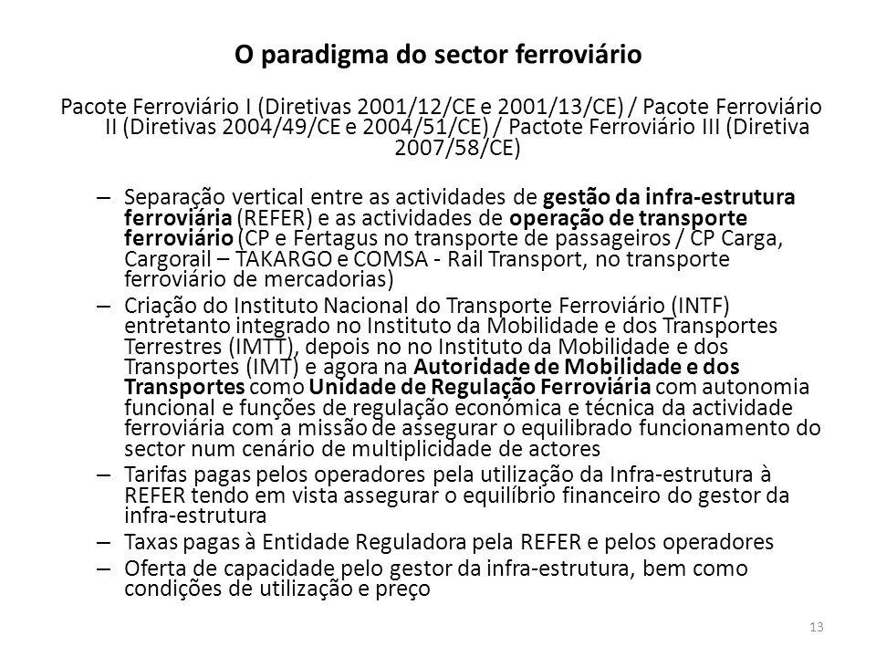 O paradigma do sector ferroviário Pacote Ferroviário I (Diretivas 2001/12/CE e 2001/13/CE) / Pacote Ferroviário II (Diretivas 2004/49/CE e 2004/51/CE)