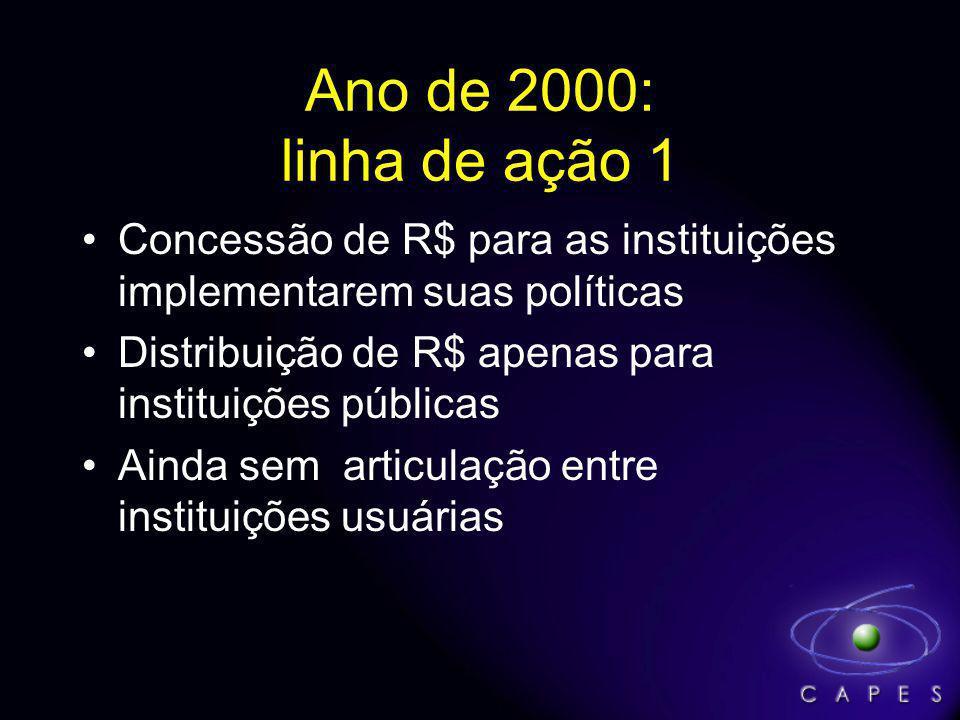Ano de 2000: linha de ação 1 Concessão de R$ para as instituições implementarem suas políticas Distribuição de R$ apenas para instituições públicas Ainda sem articulação entre instituições usuárias