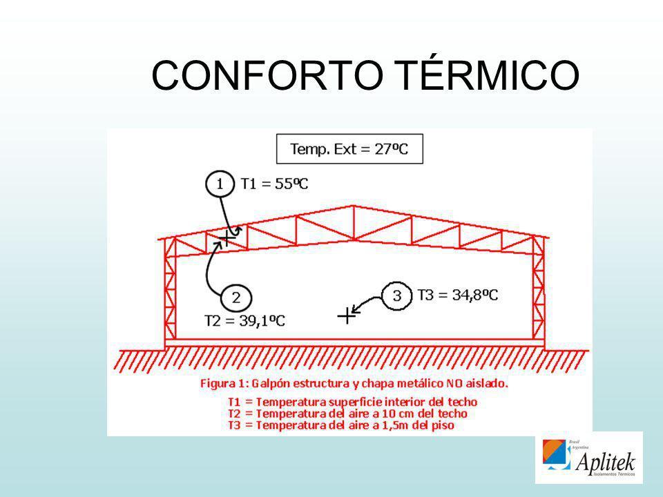 CONFORTO TÉRMICO