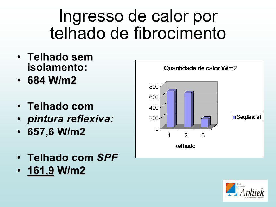 Ingresso de calor por telhado de fibrocimento Telhado sem isolamento: 684 W/m2684 W/m2 Telhado com pintura reflexiva: 657,6 W/m2 Telhado com SPF 161,9