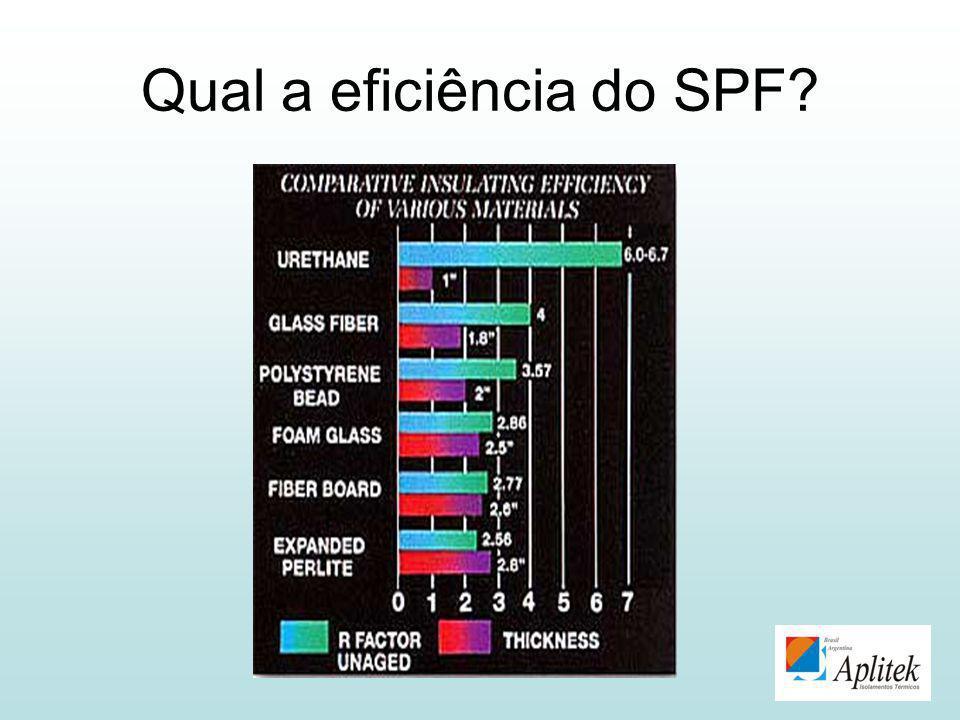 Qual a eficiência do SPF?