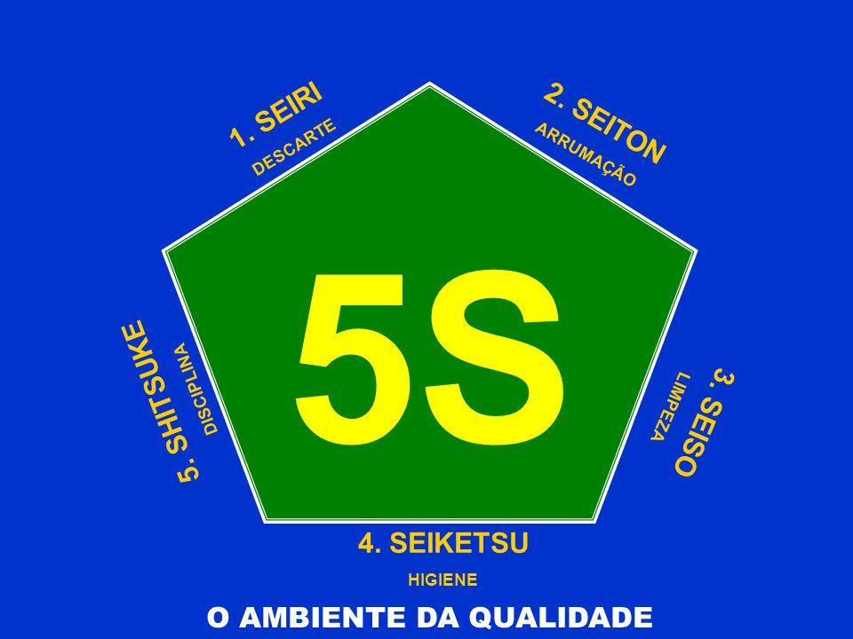 O AMBIENTE DA QUALIDADE 5S 1. SEIRI DESCARTE 2. SEITON ARRUMAÇÃO 3. SEISO LIMPEZA 4. SEIKETSU HIGIENE 5. SHITSUKE DISCIPLINA