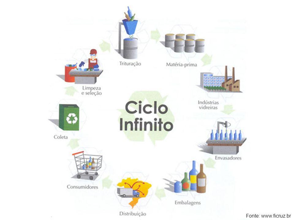 FONTE: Fonte: www.ficruz.br