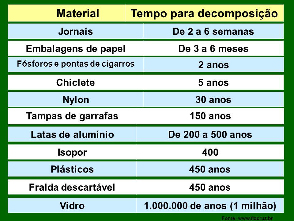 MaterialTempo para decomposição JornaisDe 2 a 6 semanas Embalagens de papelDe 3 a 6 meses Fósforos e pontas de cigarros 2 anos Chiclete5 anos Nylon30