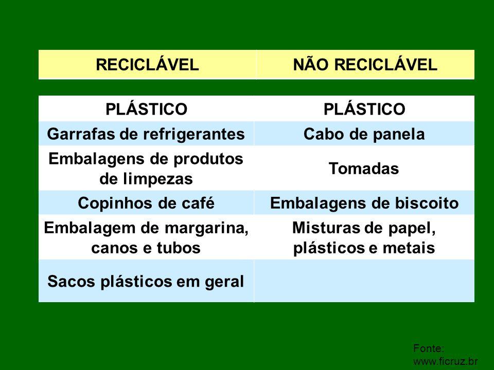 Fonte: www.ficruz.br PLÁSTICO Garrafas de refrigerantesCabo de panela Embalagens de produtos de limpezas Tomadas Copinhos de caféEmbalagens de biscoit